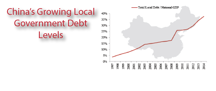 China's Growing Local Government Debt Levels