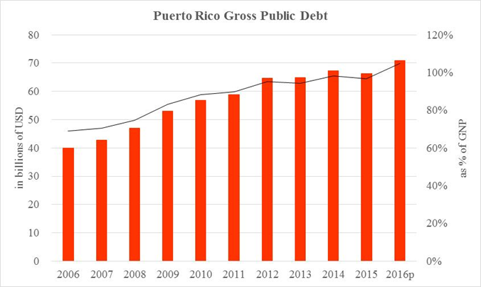 Data source: Government Development Bank for Puerto Rico