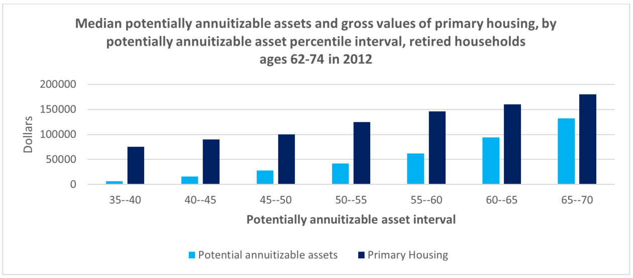 Graph of median potentially annuitizable assets and gross values of primary housing