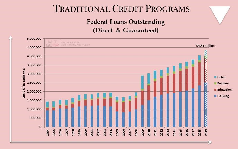 Traditional Credit Programs